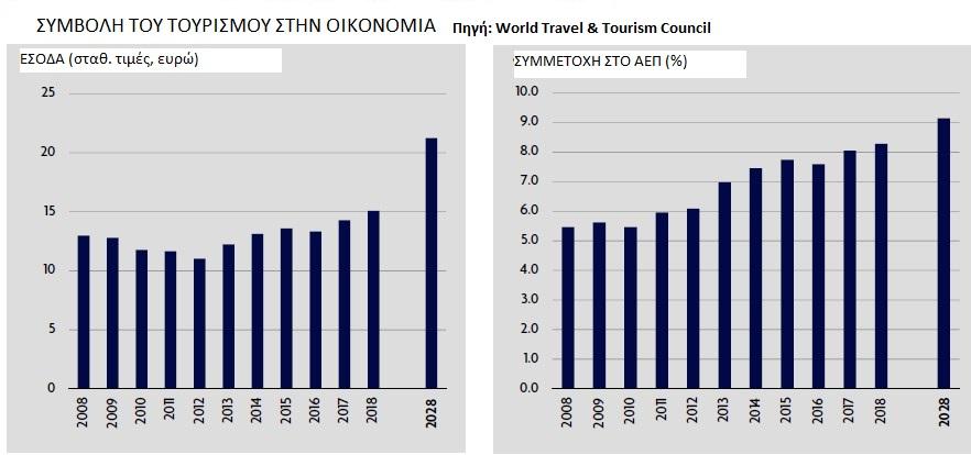 tourism_contribution