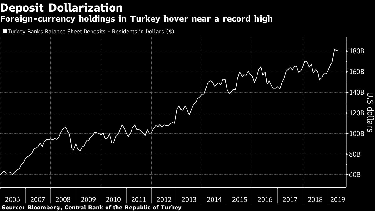 turkey_dolar