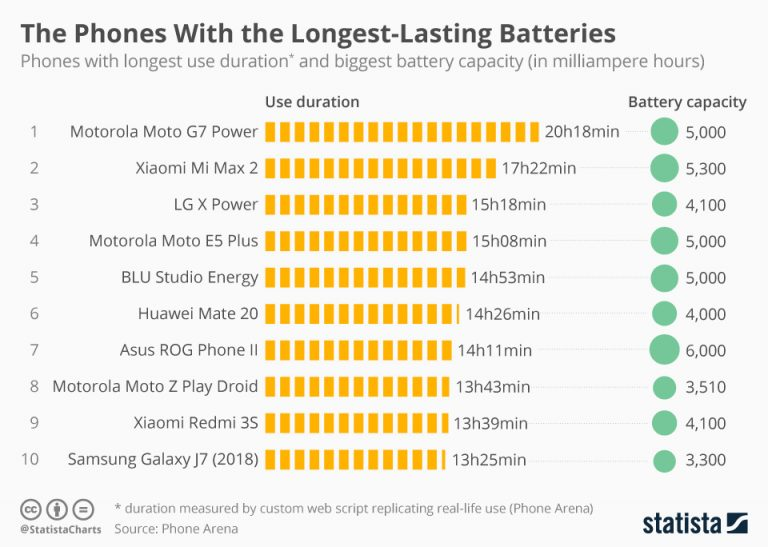 Η λίστα με τη διάρκεια ζωής της μπαταρίας στα κινητά τηλέφωνα