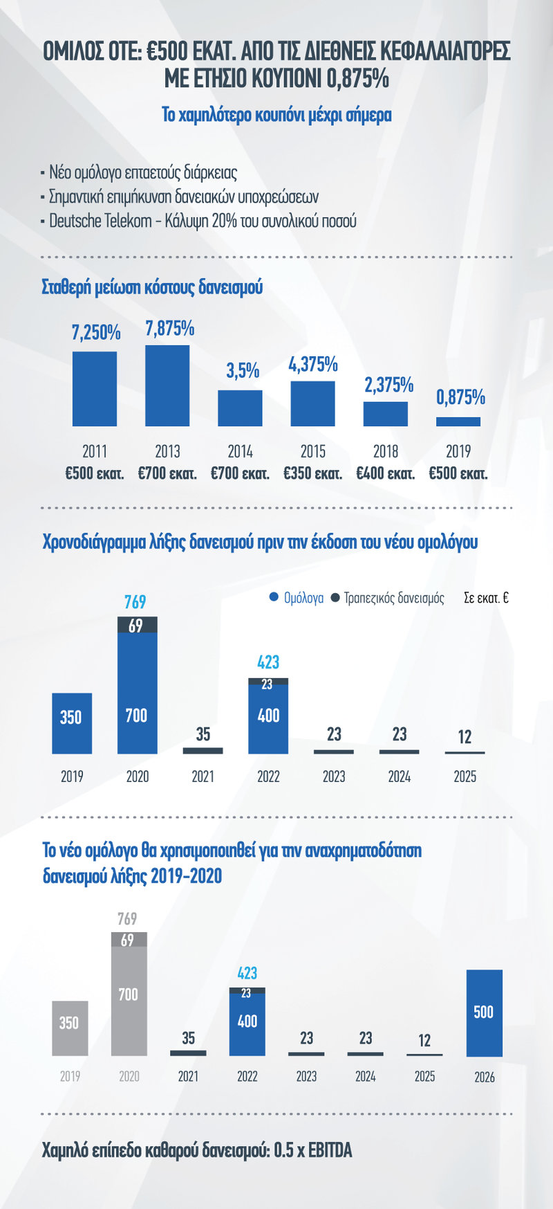 ote_group_new_bond_infographic_gr_iefimerida.jpg