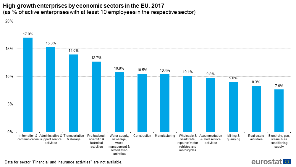 high_growth_enterprises_by_economic_sectors_in_the_eu_2017.png