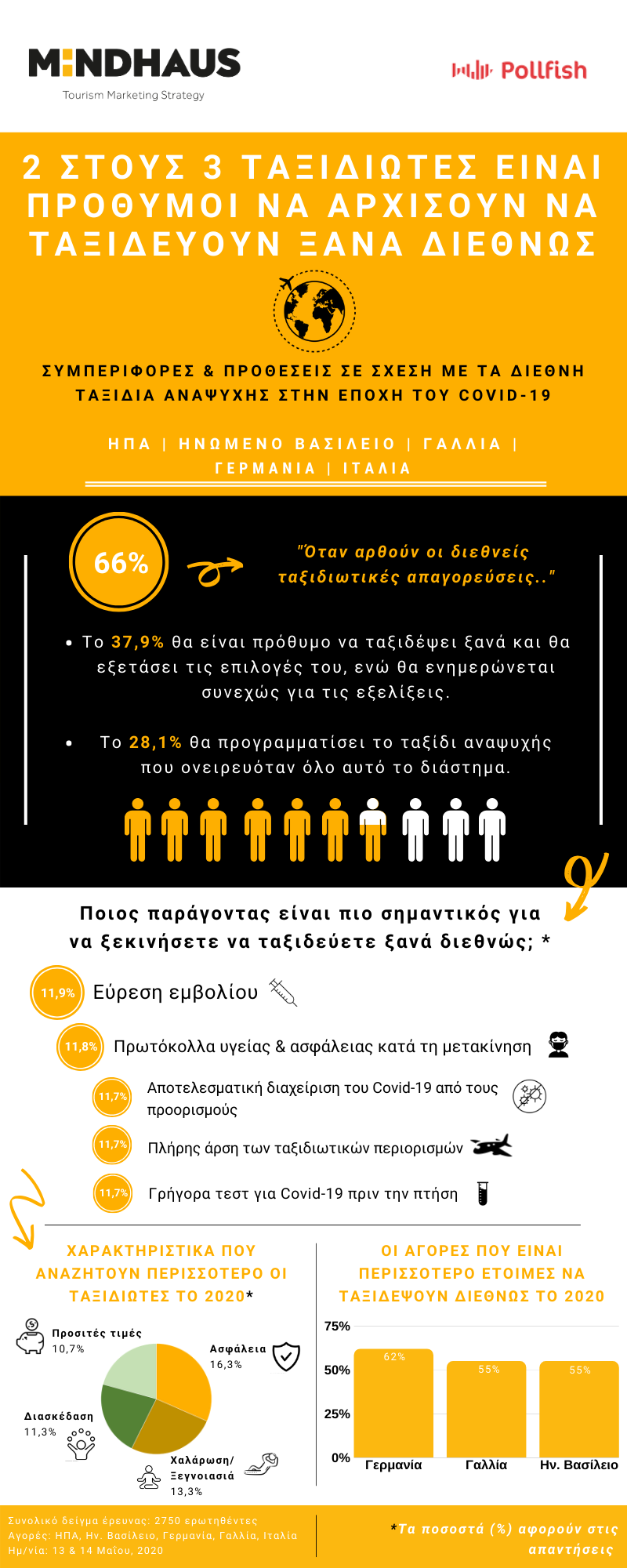 gr_infographic_covid-19_travel_behaviors.png