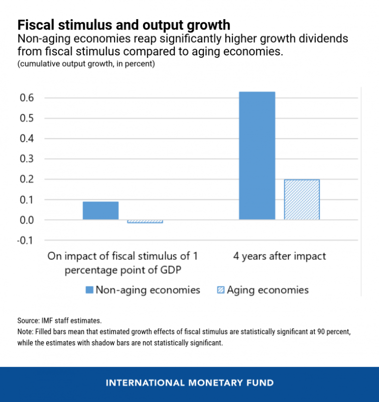 eng-fiscal-stimulus-cotw-aug-3-chart-1-768x814.png