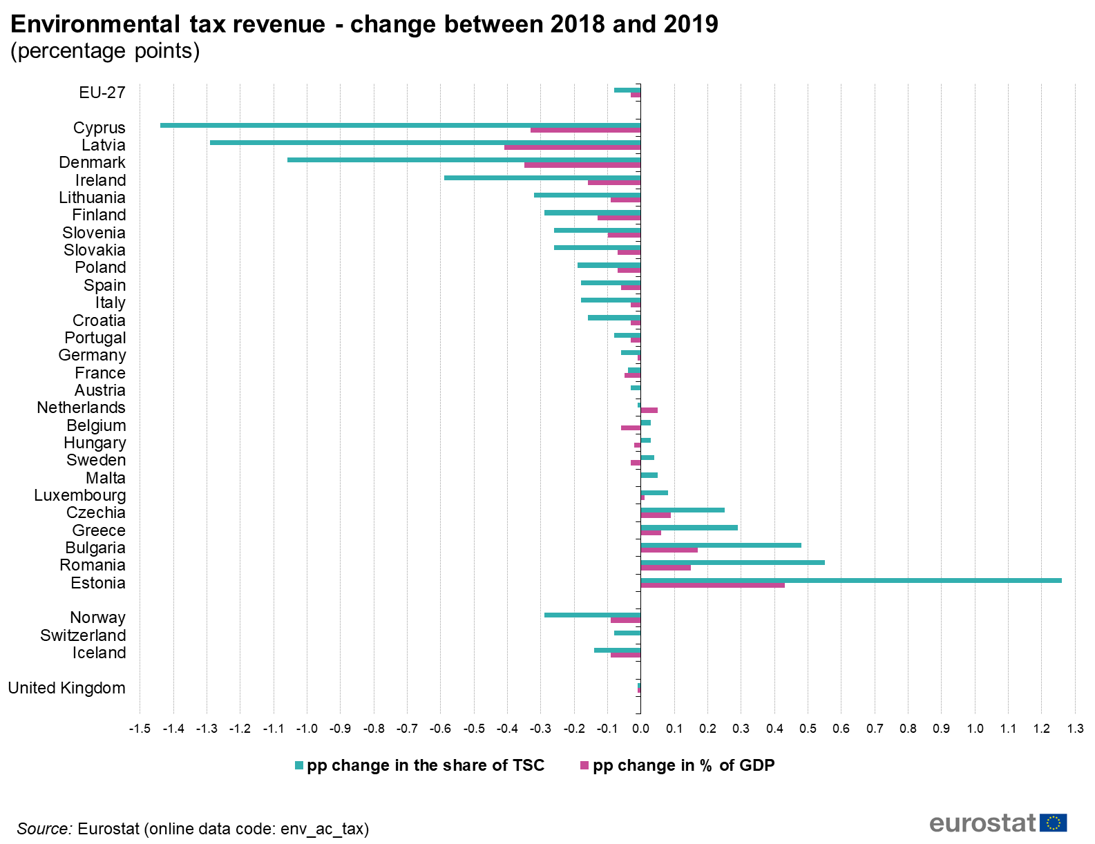 environmental tax revenue   change between 2018 and 2019 percentage points